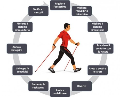 benefici del nordic walking